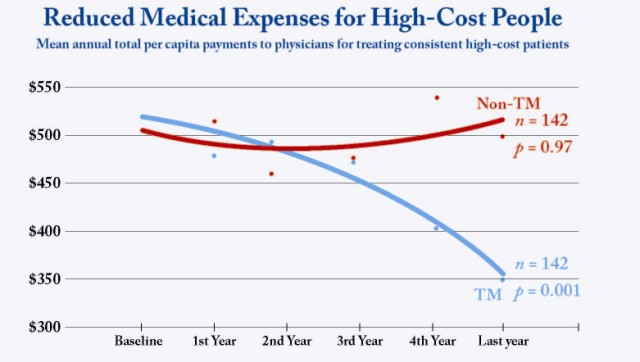 High Cost Med LWV