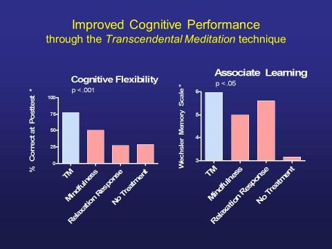 Skips elderly cognitive