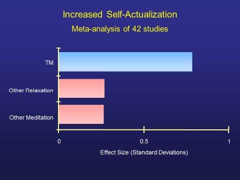 Self Actualization meta