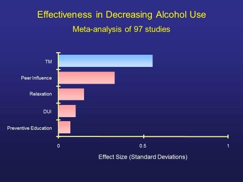 Alcohol meta