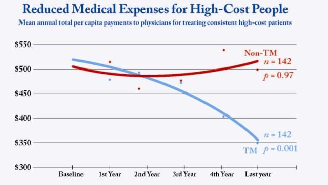 High Cost Med LWV